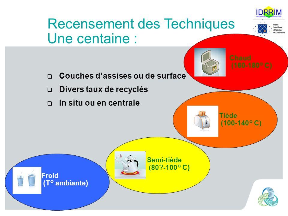 Froid (T° ambiante) Semi-tiède (80?-100° C) Tiède (100-140° C) Chaud (160-180° C) Techniques Routières Adaptées au changement Climatique Couches dassi