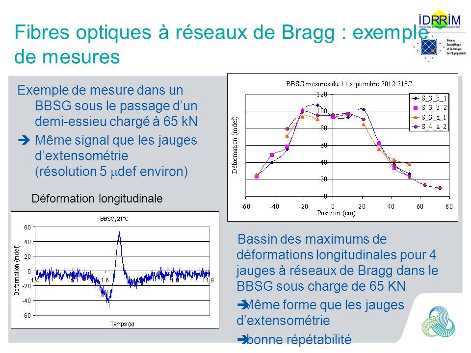 Fibres optiques à réseaux de Bragg : exemple de mesures Exemple de mesure dans un BBSG sous le passage dun demi-essieu chargé à 65 kN Même signal que