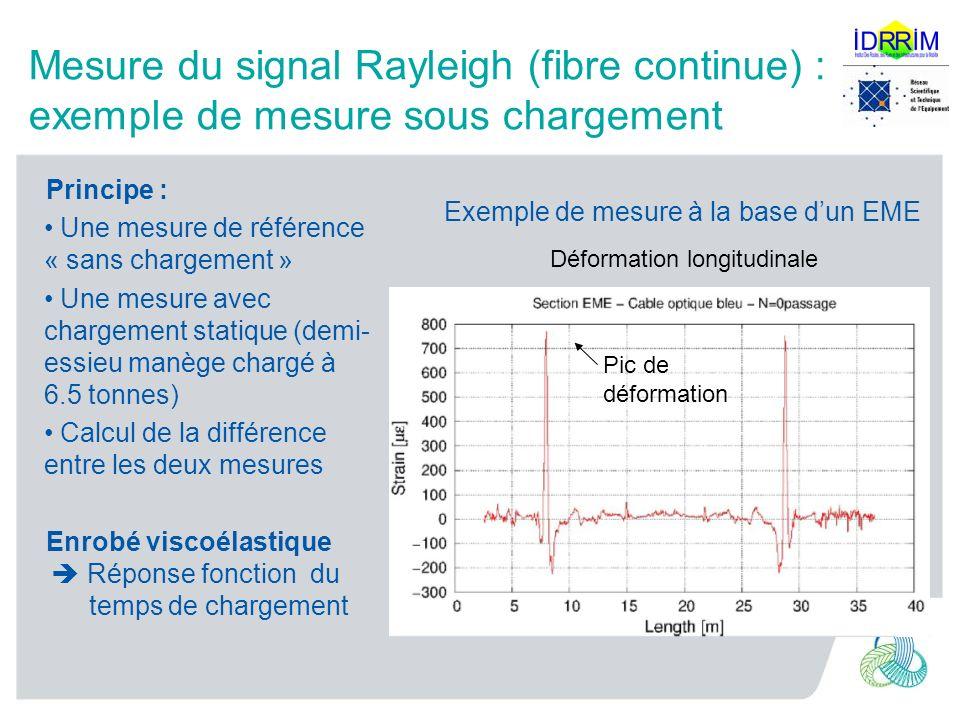 Mesure du signal Rayleigh (fibre continue) : exemple de mesure sous chargement Principe : Une mesure de référence « sans chargement » Une mesure avec chargement statique (demi- essieu manège chargé à 6.5 tonnes) Calcul de la différence entre les deux mesures Enrobé viscoélastique Réponse fonction du temps de chargement Exemple de mesure à la base dun EME Pic de déformation Déformation longitudinale