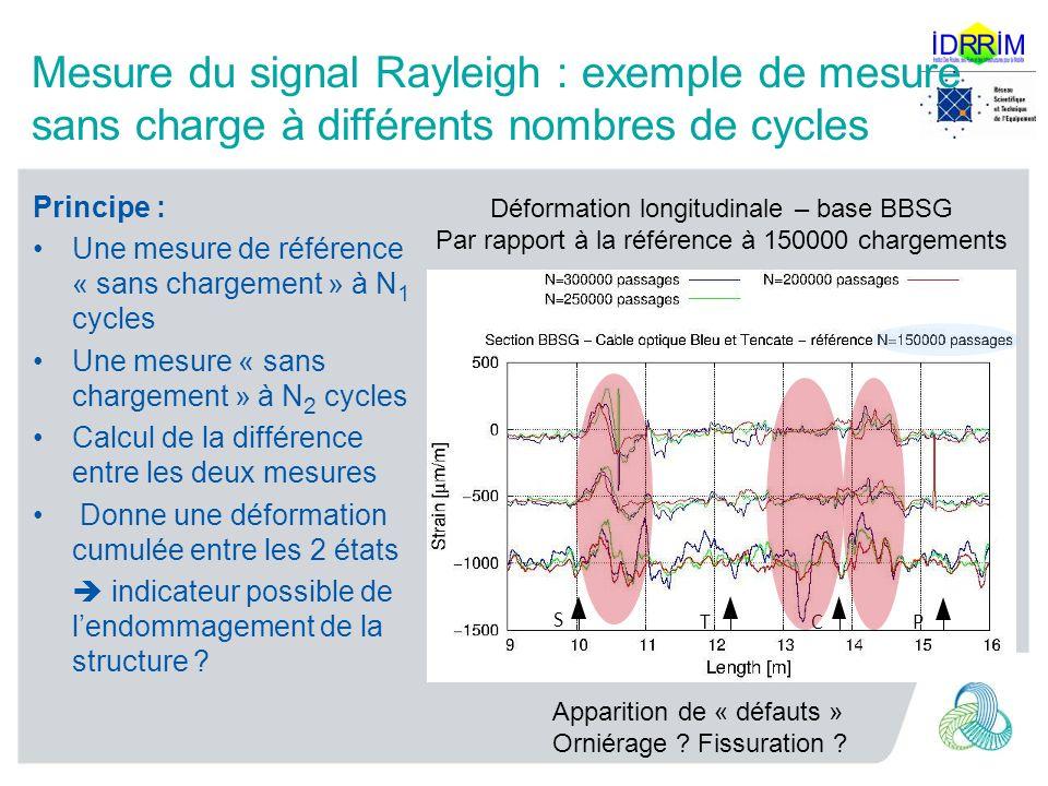 Mesure du signal Rayleigh : exemple de mesure sans charge à différents nombres de cycles Principe : Une mesure de référence « sans chargement » à N 1 cycles Une mesure « sans chargement » à N 2 cycles Calcul de la différence entre les deux mesures Donne une déformation cumulée entre les 2 états indicateur possible de lendommagement de la structure .