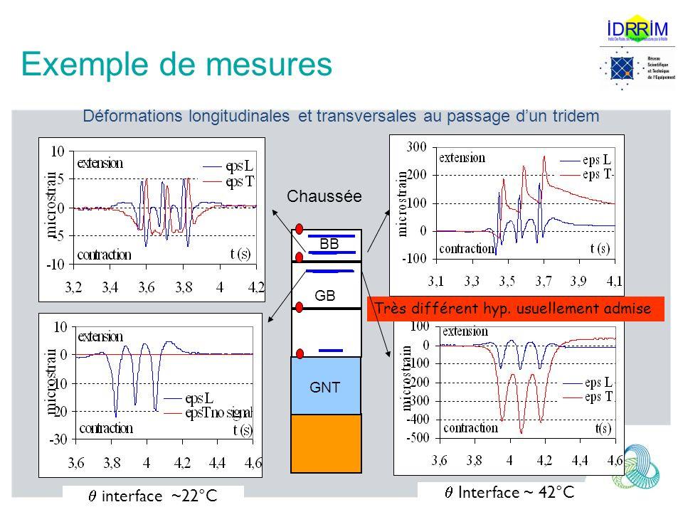 Exemple de mesures interface ~22°C Interface ~ 42°C Très différent hyp. usuellement admise GB GNT BB Chaussée Déformations longitudinales et transvers