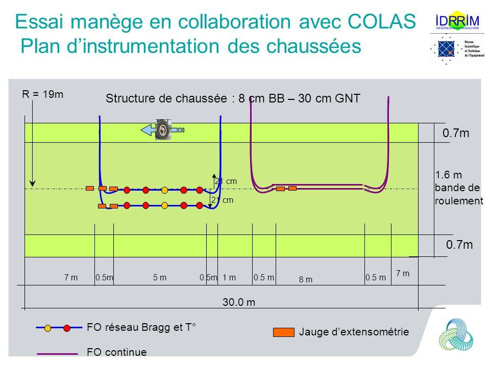 0.7m 1.6 m bande de roulement 30.0 m R = 19m 0.5 m 8 m 7 m 5 m 21 cm 0.5 m 21 cm 0.7m 0.5m 1 m FO continue Jauge dextensométrie Essai manège en collaboration avec COLAS Plan dinstrumentation des chaussées FO réseau Bragg et T° Structure de chaussée : 8 cm BB – 30 cm GNT