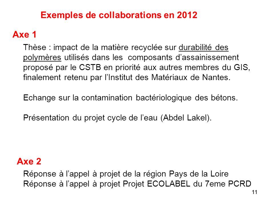 11 Exemples de collaborations en 2012 Thèse : impact de la matière recyclée sur durabilité des polymères utilisés dans les composants dassainissement
