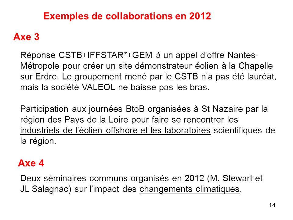 14 Exemples de collaborations en 2012 Réponse CSTB+IFFSTAR*+GEM à un appel doffre Nantes- Métropole pour créer un site démonstrateur éolien à la Chape