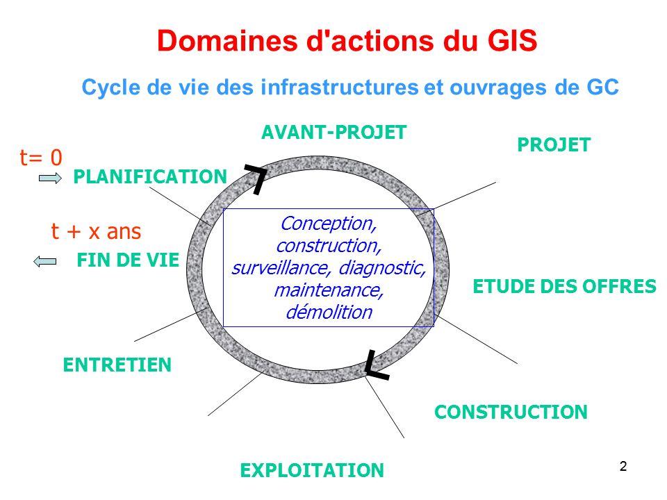 22 Cycle de vie des infrastructures et ouvrages de GC PLANIFICATION EXPLOITATION CONSTRUCTION FIN DE VIE AVANT-PROJET PROJET ETUDE DES OFFRES ENTRETIE