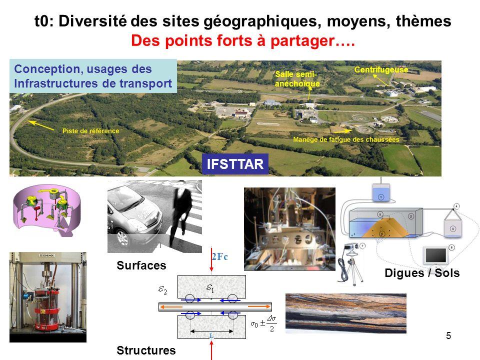 5 t0: Diversité des sites géographiques, moyens, thèmes Des points forts à partager…. IFSTTAR Salle semi- anéchoïque Centrifugeuse Conception, usages