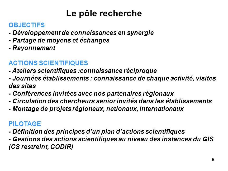 88 OBJECTIFS - Développement de connaissances en synergie - Partage de moyens et échanges - Rayonnement ACTIONS SCIENTIFIQUES - Ateliers scientifiques