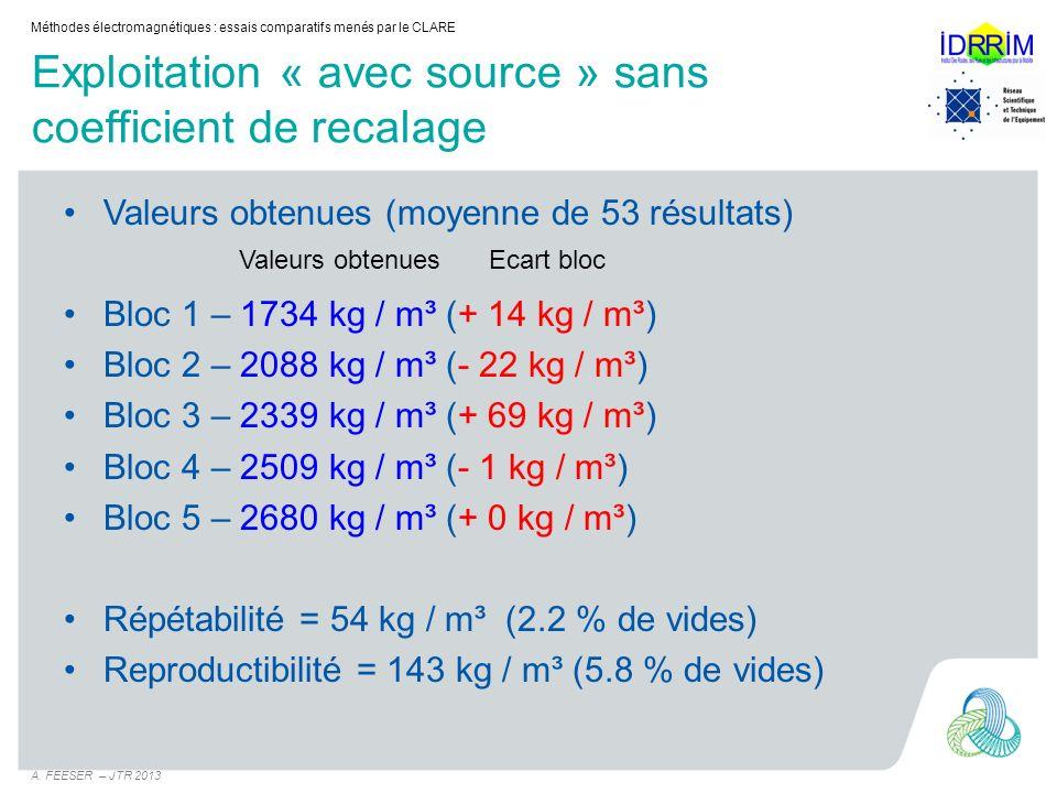 Exploitation « avec source » sans coefficient de recalage Valeurs obtenues (moyenne de 53 résultats) Bloc 1 – 1734 kg / m³ (+ 14 kg / m³) Bloc 2 – 208