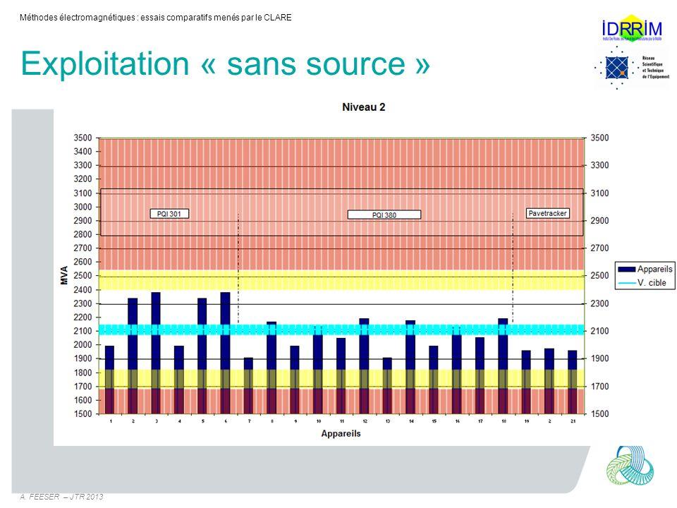 Exploitation « sans source » Méthodes électromagnétiques : essais comparatifs menés par le CLARE A. FEESER – JTR 2013