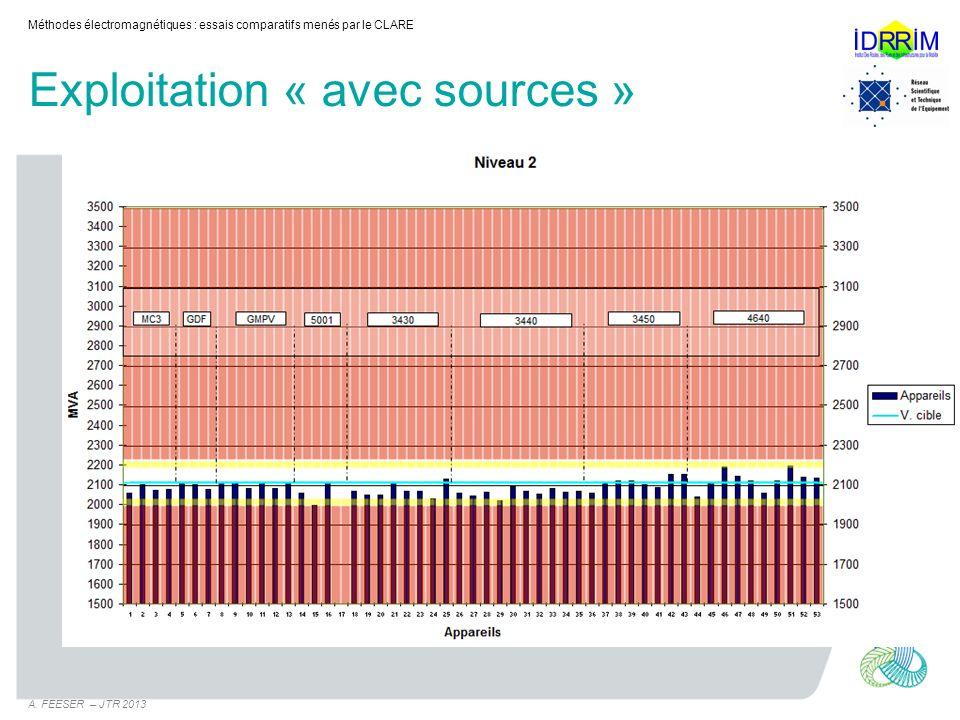 Exploitation « avec sources » Méthodes électromagnétiques : essais comparatifs menés par le CLARE A. FEESER – JTR 2013