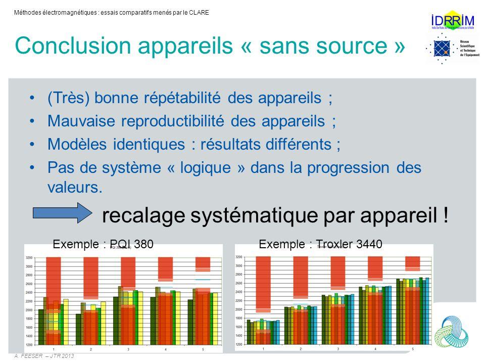 Conclusion appareils « sans source » (Très) bonne répétabilité des appareils ; Mauvaise reproductibilité des appareils ; Modèles identiques : résultat