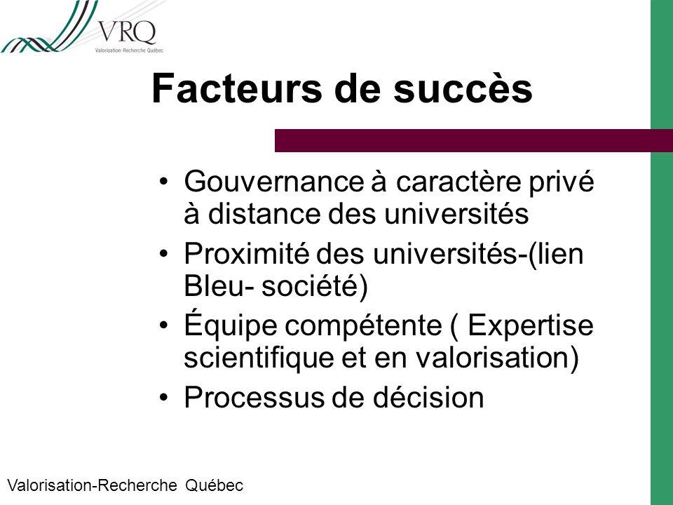 Facteurs de succès Gouvernance à caractère privé à distance des universités Proximité des universités-(lien Bleu- société) Équipe compétente ( Expertise scientifique et en valorisation) Processus de décision Valorisation-Recherche Québec