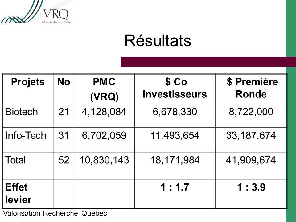 Résultats Valorisation-Recherche Québec ProjetsNoPMC (VRQ) $ Co investisseurs $ Première Ronde Biotech214,128,0846,678,3308,722,000 Info-Tech316,702,05911,493,65433,187,674 Total5210,830,14318,171,98441,909,674 Effet levier 1 : 1.71 : 3.9