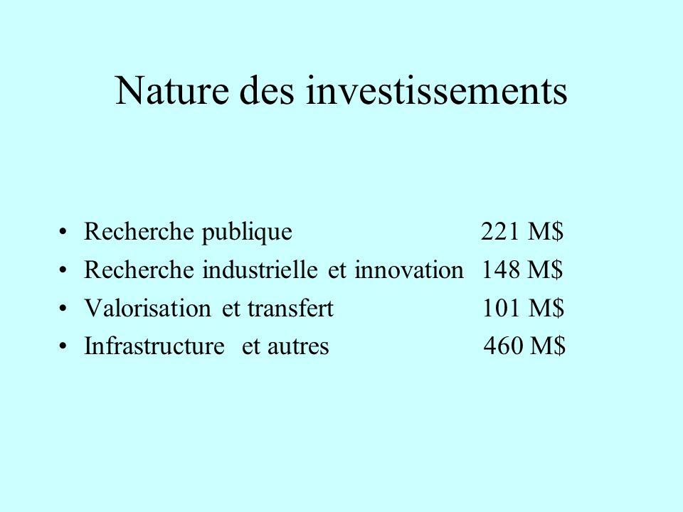 Nature des investissements Recherche publique 221 M$ Recherche industrielle et innovation 148 M$ Valorisation et transfert 101 M$ Infrastructure et autres 460 M$