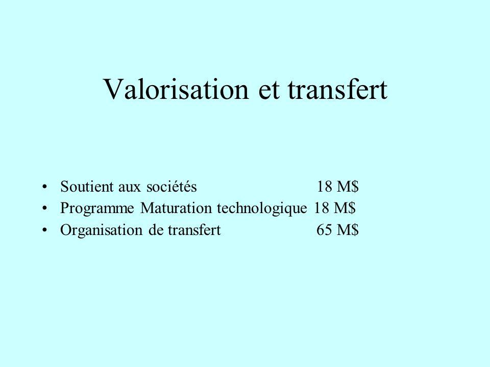 Valorisation et transfert Soutient aux sociétés 18 M$ Programme Maturation technologique 18 M$ Organisation de transfert 65 M$