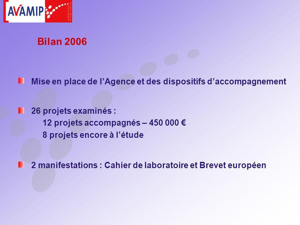 2 manifestations : Cahier de laboratoire et Brevet européen 26 projets examinés : 12 projets accompagnés – 450 000 8 projets encore à létude Bilan 2006 Mise en place de lAgence et des dispositifs daccompagnement
