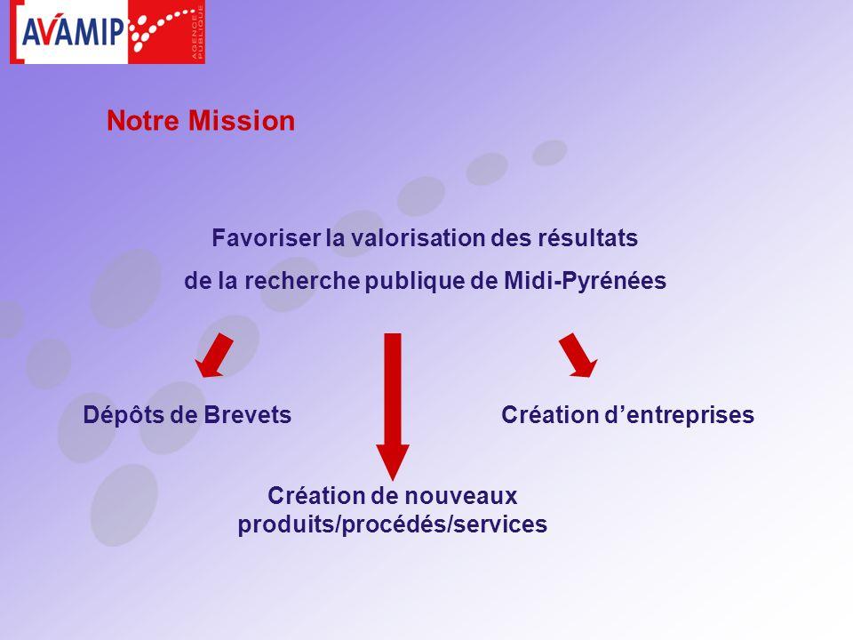 Favoriser la valorisation des résultats de la recherche publique de Midi-Pyrénées Dépôts de Brevets Création de nouveaux produits/procédés/services Cr