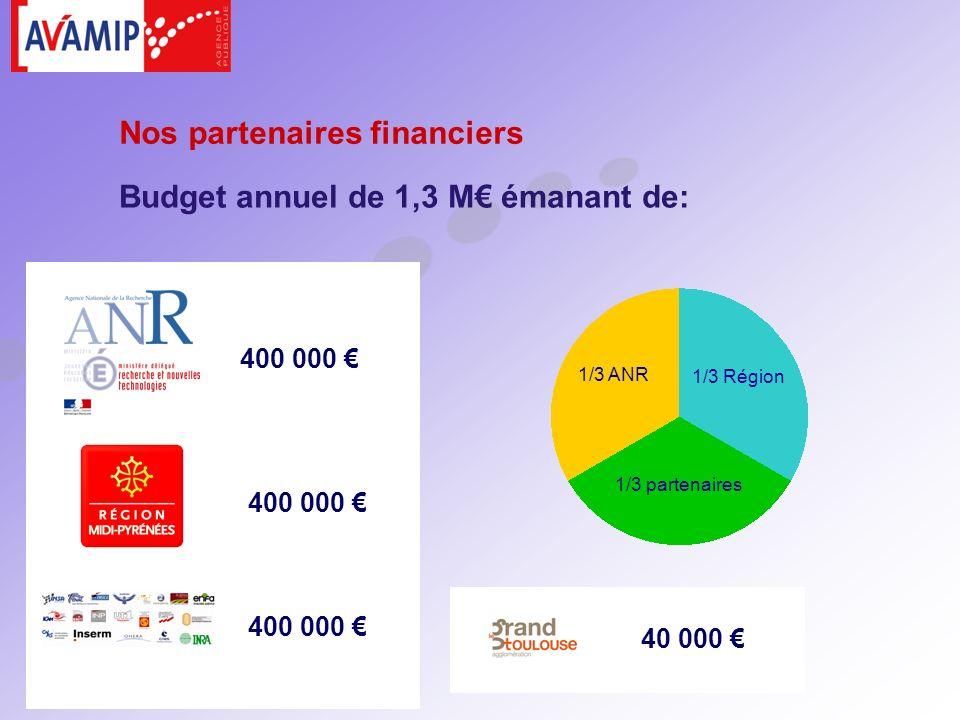 400 000 Budget annuel de 1,3 M émanant de: 1/3 ANR 1/3 Région 1/3 partenaires 400 000 40 000 Nos partenaires financiers 400 000