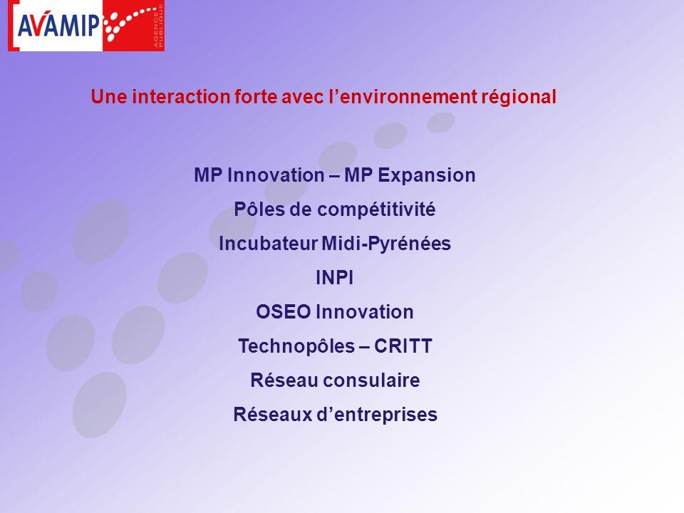 MP Innovation – MP Expansion Pôles de compétitivité Incubateur Midi-Pyrénées INPI OSEO Innovation Technopôles – CRITT Réseau consulaire Réseaux dentreprises Une interaction forte avec lenvironnement régional