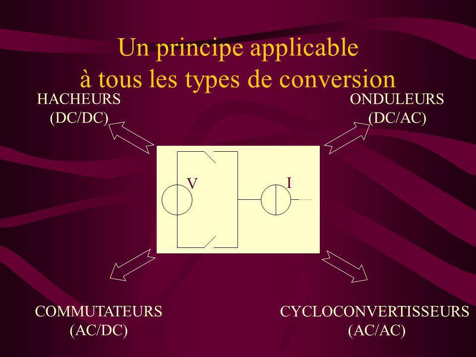 Un principe applicable à tous les types de conversion V I HACHEURS (DC/DC) CYCLOCONVERTISSEURS (AC/AC) ONDULEURS (DC/AC) COMMUTATEURS (AC/DC)