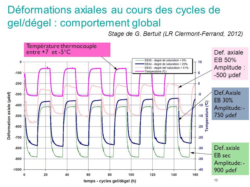 Déformations axiales au cours des cycles de gel/dégel : comportement global 10 Température thermocouple entre +7 et -5°C Def. axiale EB sec Amplitude: