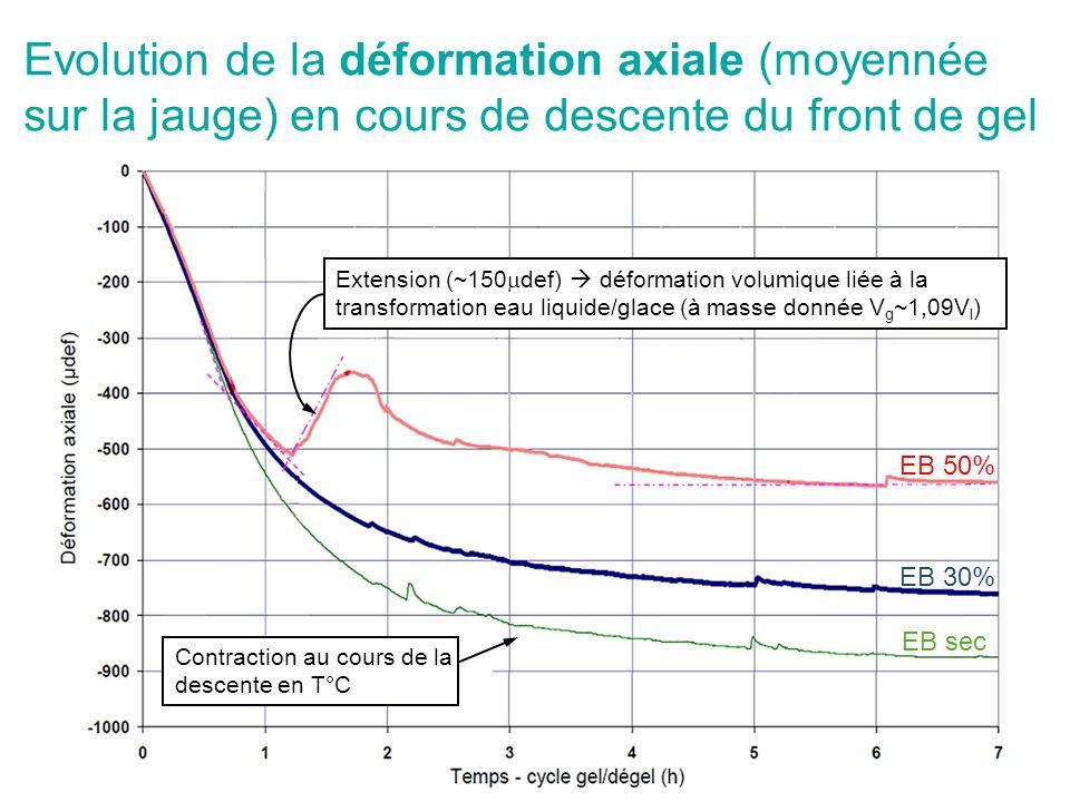 Evolution de la déformation axiale (moyennée sur la jauge) en cours de descente du front de gel EB sec EB 30% EB 50% Extension (~150 def) déformation