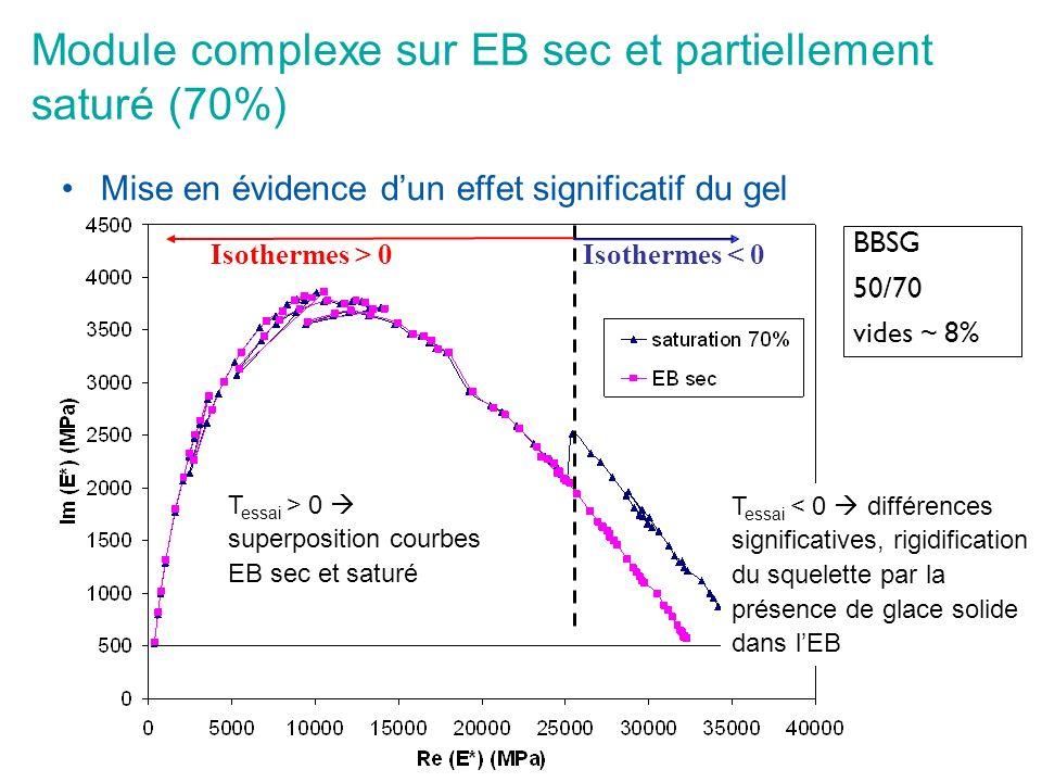 Module complexe sur EB sec et partiellement saturé (70%) Mise en évidence dun effet significatif du gel Isothermes > 0Isothermes < 0 BBSG 50/70 vides