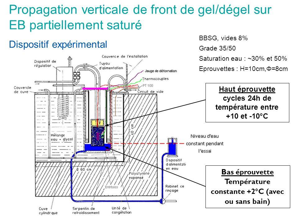 Propagation verticale de front de gel/dégel sur EB partiellement saturé Haut éprouvette cycles 24h de température entre +10 et -10°C Bas éprouvette Te