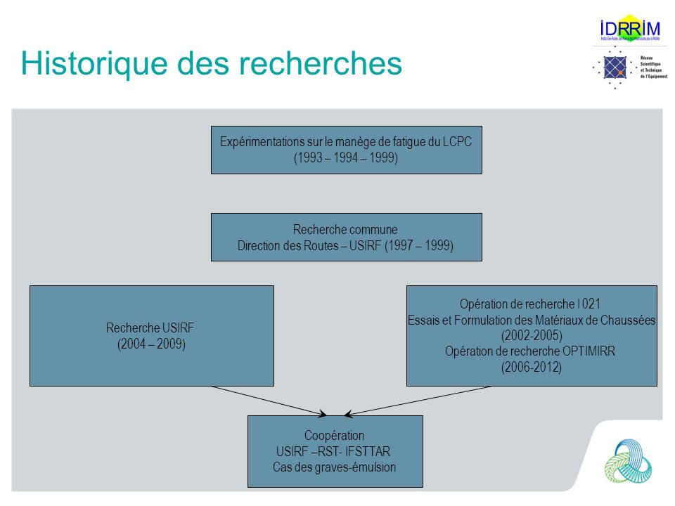 Historique des recherches Expérimentations sur le manège de fatigue du LCPC (1993 – 1994 – 1999) Recherche commune Direction des Routes – USIRF (1997