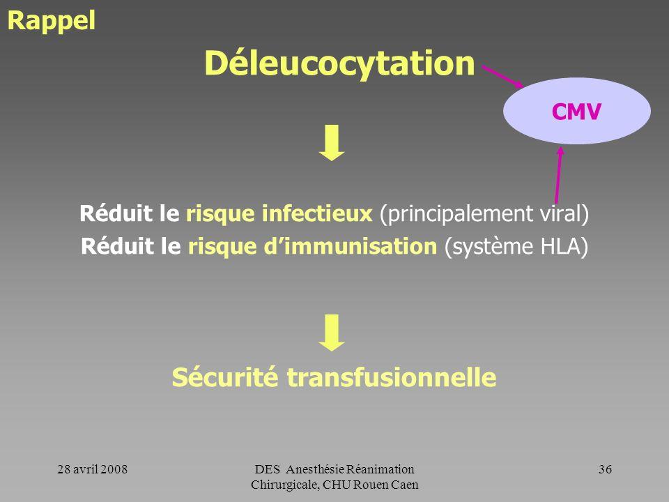 28 avril 2008DES Anesthésie Réanimation Chirurgicale, CHU Rouen Caen 35 II- Indications des PSL en chirurgie : Recommandations de lAfssaps PSL - indic