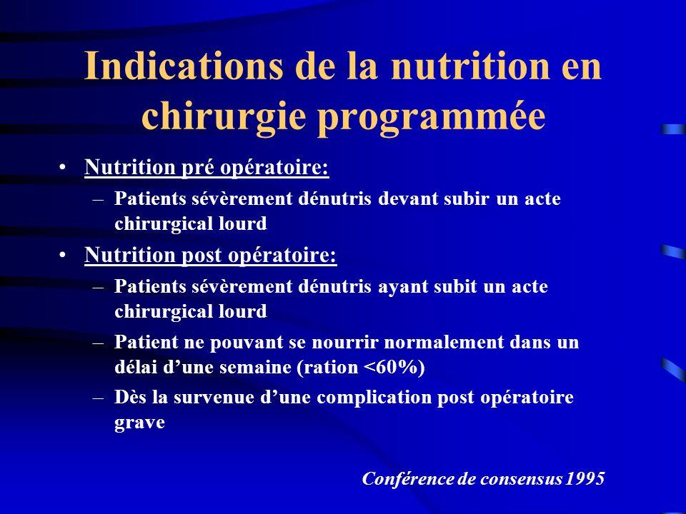 Indications de la nutrition en chirurgie programmée Nutrition pré opératoire: –Patients sévèrement dénutris devant subir un acte chirurgical lourd Nut