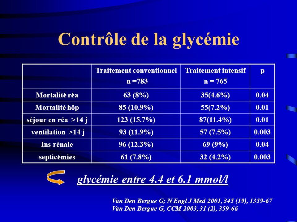 Contrôle de la glycémie Traitement conventionnel n =783 Traitement intensif n = 765 p Mortalité réa63 (8%)35(4.6%)0.04 Mortalité hôp85 (10.9%)55(7.2%)