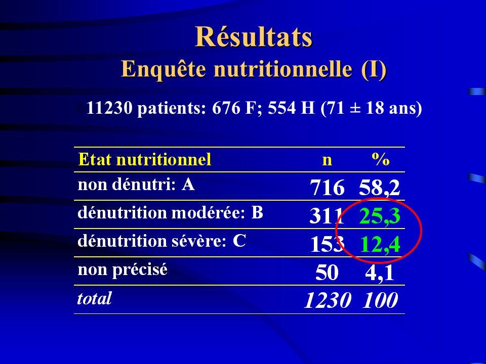 Résultats Enquête nutritionnelle (I) l11230 patients: 676 F; 554 H (71 ± 18 ans)