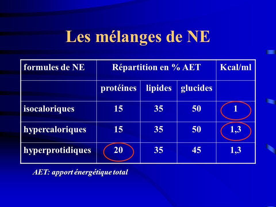 Les mélanges de NE formules de NERépartition en % AETKcal/ml protéineslipidesglucides isocaloriques1535501 hypercaloriques1535501,3 hyperprotidiques20