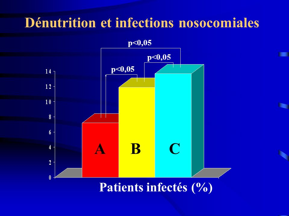 Patients infectés (%) ABC Dénutrition et infections nosocomiales p<0,05