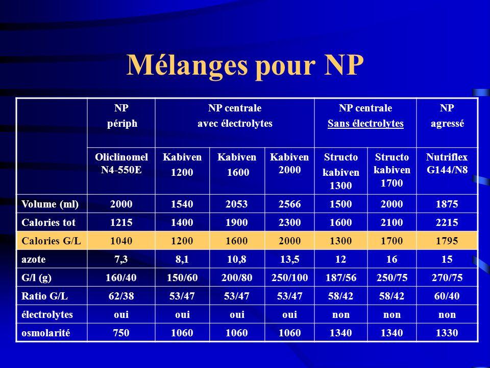 Mélanges pour NP NP périph NP centrale avec électrolytes NP centrale Sans électrolytes NP agressé Oliclinomel N4-550E Kabiven 1200 Kabiven 1600 Kabive
