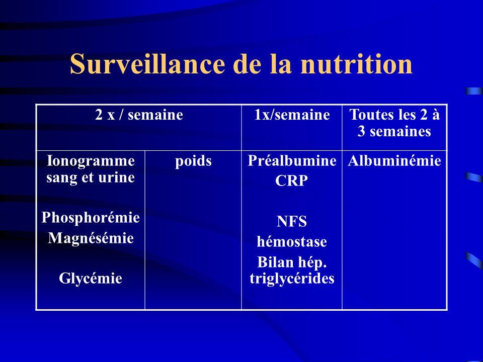 Surveillance de la nutrition 2 x / semaine1x/semaineToutes les 2 à 3 semaines Ionogramme sang et urine Phosphorémie Magnésémie Glycémie poidsPréalbumi