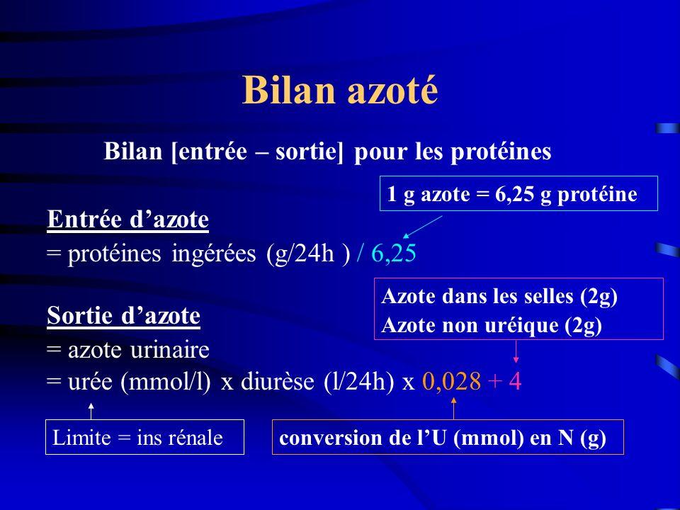 Bilan azoté Bilan [entrée – sortie] pour les protéines Entrée dazote = protéines ingérées (g/24h ) / 6,25 Sortie dazote = azote urinaire = urée (mmol/