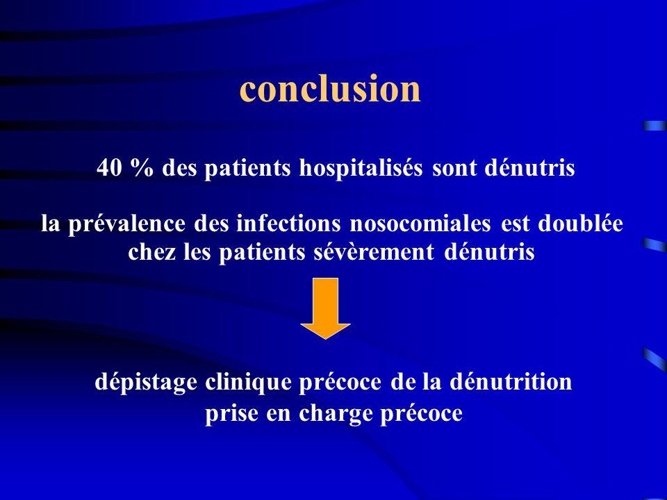 conclusion 40 % des patients hospitalisés sont dénutris la prévalence des infections nosocomiales est doublée chez les patients sévèrement dénutris dé