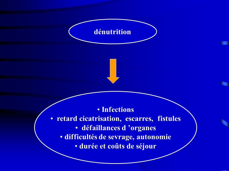 dénutrition Infections retard cicatrisation, escarres, fistules défaillances d organes difficultés de sevrage, autonomie durée et coûts de séjour