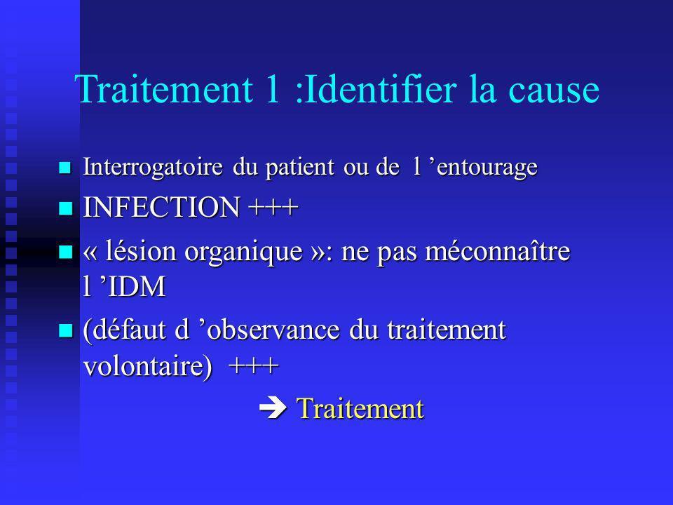 Traitement 1 :Identifier la cause Interrogatoire du patient ou de l entourage Interrogatoire du patient ou de l entourage INFECTION +++ INFECTION +++ « lésion organique »: ne pas méconnaître l IDM « lésion organique »: ne pas méconnaître l IDM (défaut d observance du traitement volontaire) +++ (défaut d observance du traitement volontaire) +++ Traitement Traitement