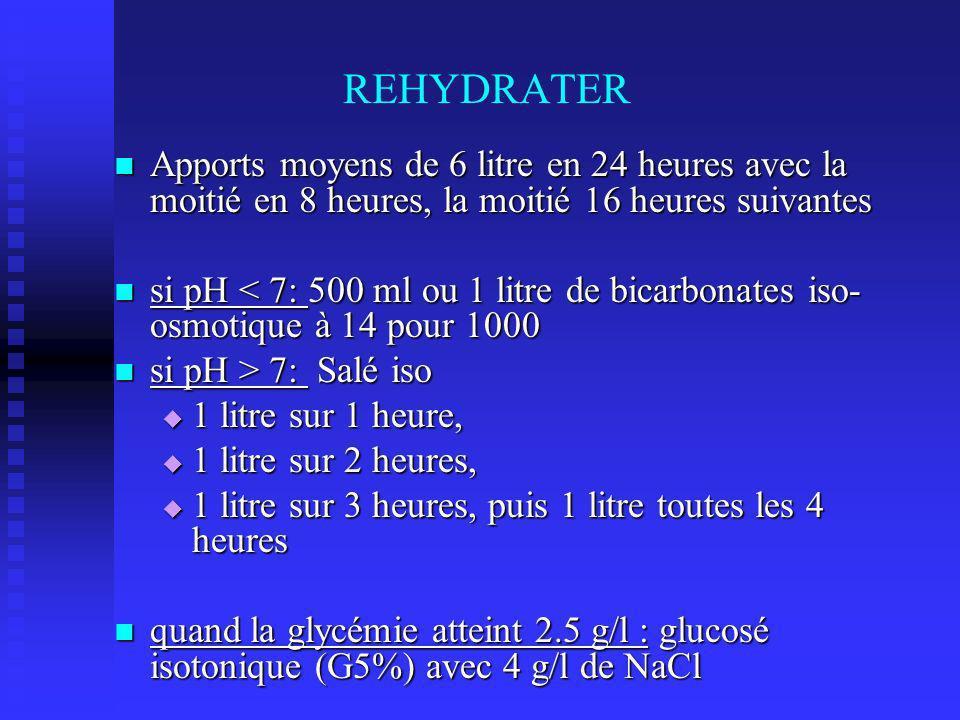 REHYDRATER Apports moyens de 6 litre en 24 heures avec la moitié en 8 heures, la moitié 16 heures suivantes Apports moyens de 6 litre en 24 heures avec la moitié en 8 heures, la moitié 16 heures suivantes si pH < 7: 500 ml ou 1 litre de bicarbonates iso- osmotique à 14 pour 1000 si pH < 7: 500 ml ou 1 litre de bicarbonates iso- osmotique à 14 pour 1000 si pH > 7: Salé iso si pH > 7: Salé iso 1 litre sur 1 heure, 1 litre sur 1 heure, 1 litre sur 2 heures, 1 litre sur 2 heures, 1 litre sur 3 heures, puis 1 litre toutes les 4 heures 1 litre sur 3 heures, puis 1 litre toutes les 4 heures quand la glycémie atteint 2.5 g/l : glucosé isotonique (G5%) avec 4 g/l de NaCl quand la glycémie atteint 2.5 g/l : glucosé isotonique (G5%) avec 4 g/l de NaCl