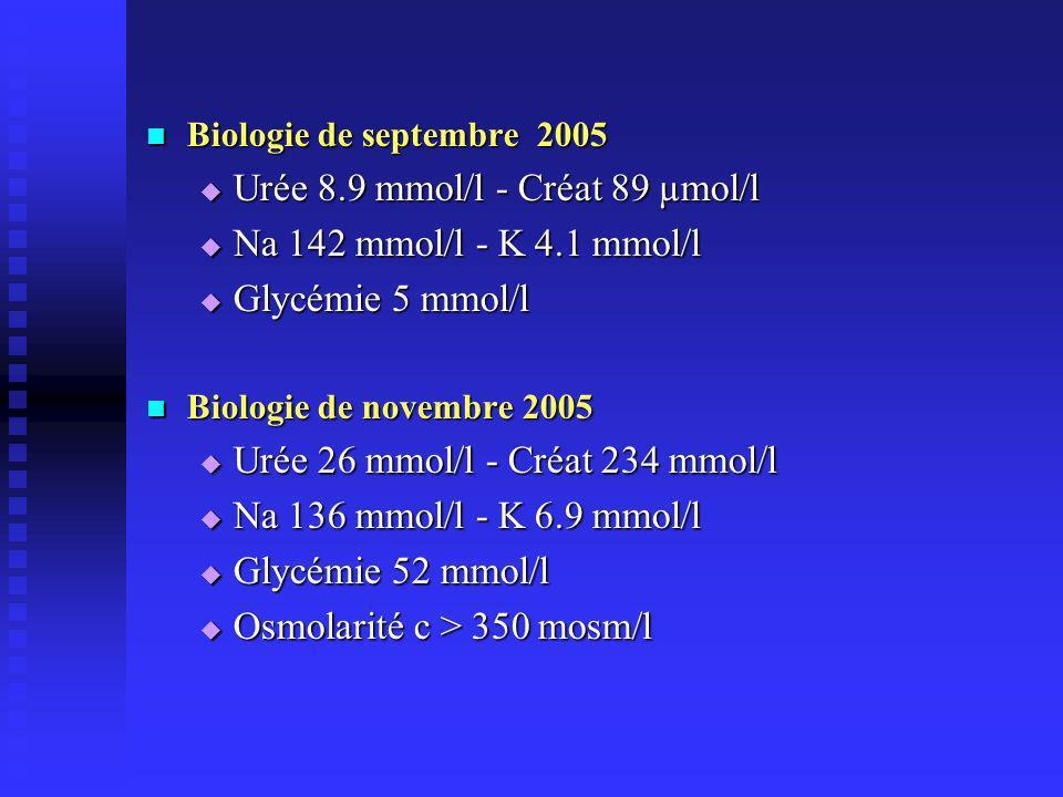 Biologie de septembre 2005 Biologie de septembre 2005 Urée 8.9 mmol/l - Créat 89 µmol/l Urée 8.9 mmol/l - Créat 89 µmol/l Na 142 mmol/l - K 4.1 mmol/l Na 142 mmol/l - K 4.1 mmol/l Glycémie 5 mmol/l Glycémie 5 mmol/l Biologie de novembre 2005 Biologie de novembre 2005 Urée 26 mmol/l - Créat 234 mmol/l Urée 26 mmol/l - Créat 234 mmol/l Na 136 mmol/l - K 6.9 mmol/l Na 136 mmol/l - K 6.9 mmol/l Glycémie 52 mmol/l Glycémie 52 mmol/l Osmolarité c > 350 mosm/l Osmolarité c > 350 mosm/l