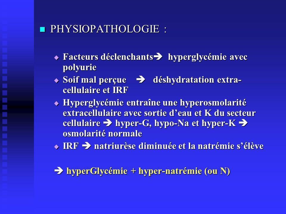 PHYSIOPATHOLOGIE : PHYSIOPATHOLOGIE : Facteurs déclenchants hyperglycémie avec polyurie Facteurs déclenchants hyperglycémie avec polyurie Soif mal perçue déshydratation extra- cellulaire et IRF Soif mal perçue déshydratation extra- cellulaire et IRF Hyperglycémie entraîne une hyperosmolarité extracellulaire avec sortie deau et K du secteur cellulaire hyper-G, hypo-Na et hyper-K osmolarité normale Hyperglycémie entraîne une hyperosmolarité extracellulaire avec sortie deau et K du secteur cellulaire hyper-G, hypo-Na et hyper-K osmolarité normale IRF natriurèse diminuée et la natrémie sélève IRF natriurèse diminuée et la natrémie sélève hyperGlycémie + hyper-natrémie (ou N) hyperGlycémie + hyper-natrémie (ou N)