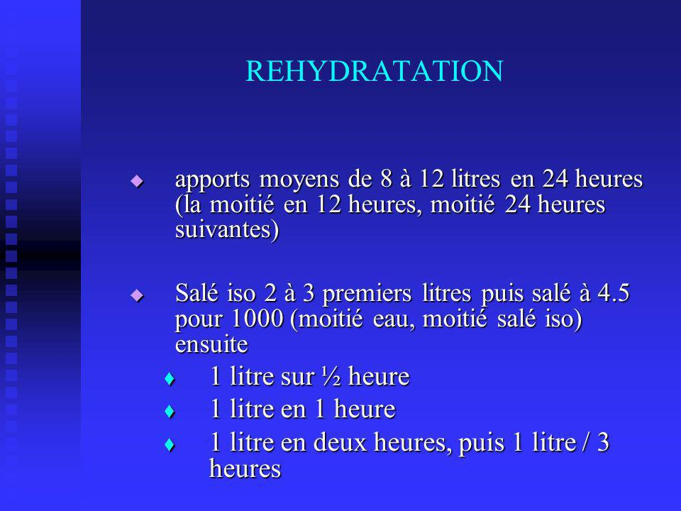 apports moyens de 8 à 12 litres en 24 heures (la moitié en 12 heures, moitié 24 heures suivantes) apports moyens de 8 à 12 litres en 24 heures (la moitié en 12 heures, moitié 24 heures suivantes) Salé iso 2 à 3 premiers litres puis salé à 4.5 pour 1000 (moitié eau, moitié salé iso) ensuite Salé iso 2 à 3 premiers litres puis salé à 4.5 pour 1000 (moitié eau, moitié salé iso) ensuite 1 litre sur ½ heure 1 litre sur ½ heure 1 litre en 1 heure 1 litre en 1 heure 1 litre en deux heures, puis 1 litre / 3 heures 1 litre en deux heures, puis 1 litre / 3 heures REHYDRATATION