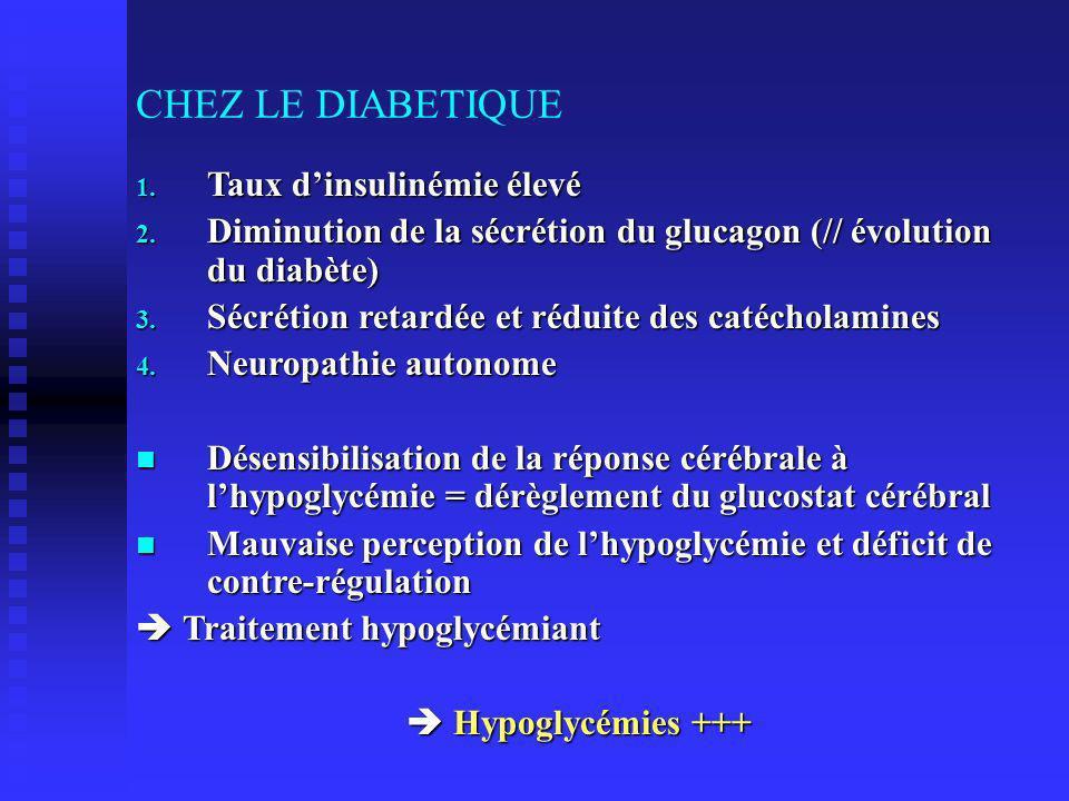 CHEZ LE DIABETIQUE 1.Taux dinsulinémie élevé 2.