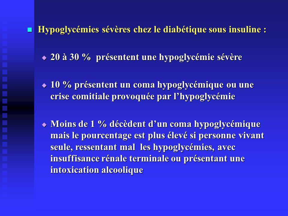 Hypoglycémies sévères chez le diabétique sous insuline : Hypoglycémies sévères chez le diabétique sous insuline : 20 à 30 % présentent une hypoglycémie sévère 20 à 30 % présentent une hypoglycémie sévère 10 % présentent un coma hypoglycémique ou une crise comitiale provoquée par lhypoglycémie 10 % présentent un coma hypoglycémique ou une crise comitiale provoquée par lhypoglycémie Moins de 1 % décèdent dun coma hypoglycémique mais le pourcentage est plus élevé si personne vivant seule, ressentant mal les hypoglycémies, avec insuffisance rénale terminale ou présentant une intoxication alcoolique Moins de 1 % décèdent dun coma hypoglycémique mais le pourcentage est plus élevé si personne vivant seule, ressentant mal les hypoglycémies, avec insuffisance rénale terminale ou présentant une intoxication alcoolique