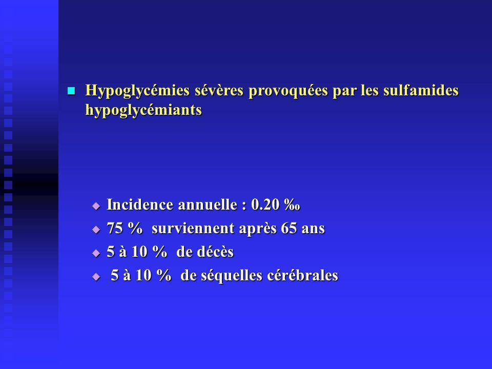 Hypoglycémies sévères provoquées par les sulfamides hypoglycémiants Hypoglycémies sévères provoquées par les sulfamides hypoglycémiants Incidence annuelle : 0.20 Incidence annuelle : 0.20 75 % surviennent après 65 ans 75 % surviennent après 65 ans 5 à 10 % de décès 5 à 10 % de décès 5 à 10 % de séquelles cérébrales 5 à 10 % de séquelles cérébrales