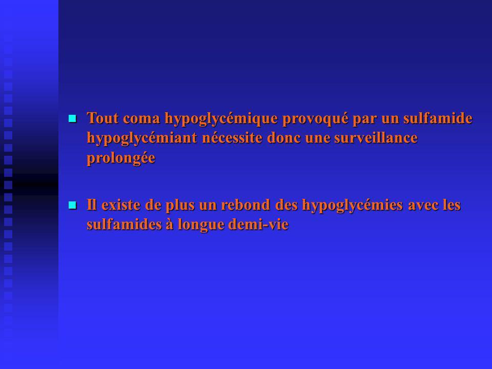 Tout coma hypoglycémique provoqué par un sulfamide hypoglycémiant nécessite donc une surveillance prolongée Tout coma hypoglycémique provoqué par un sulfamide hypoglycémiant nécessite donc une surveillance prolongée Il existe de plus un rebond des hypoglycémies avec les sulfamides à longue demi-vie Il existe de plus un rebond des hypoglycémies avec les sulfamides à longue demi-vie