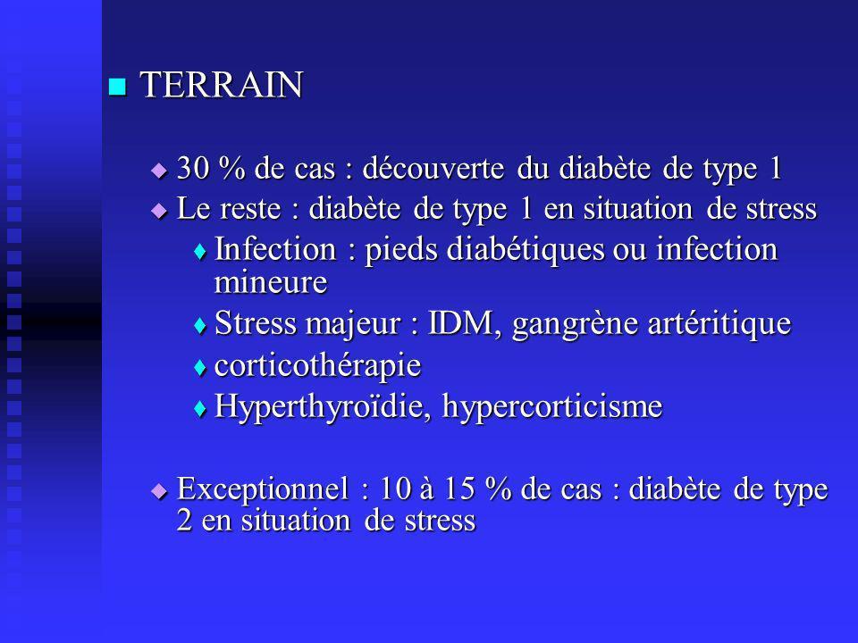 ACIDOCETOSE DIABETESTRESS DIABETESTRESS carence en insuline excès de glucagon de catécholamines de catécholamines de cortisol de cortisol hyperglycémie et cétogenèse hyperglycémie et cétogenèse